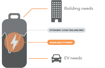 Smart charging for buildings